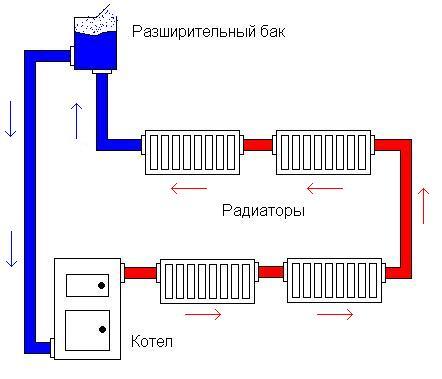 Рис.1 - Схемы отопления дачи